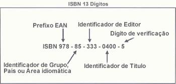 Como fazer registro de ISBN